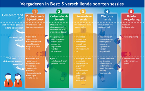 Infographic Vergaderen in Best